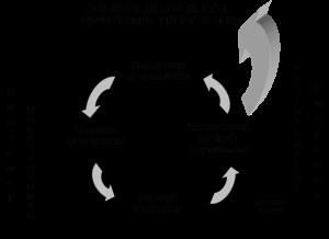 pendekatan proses ISO-9001-2008-Model