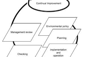 Elemen ISO 14001 2004