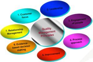 Tujuh Prinsip Manajemen Mutu ISO 9001 2015